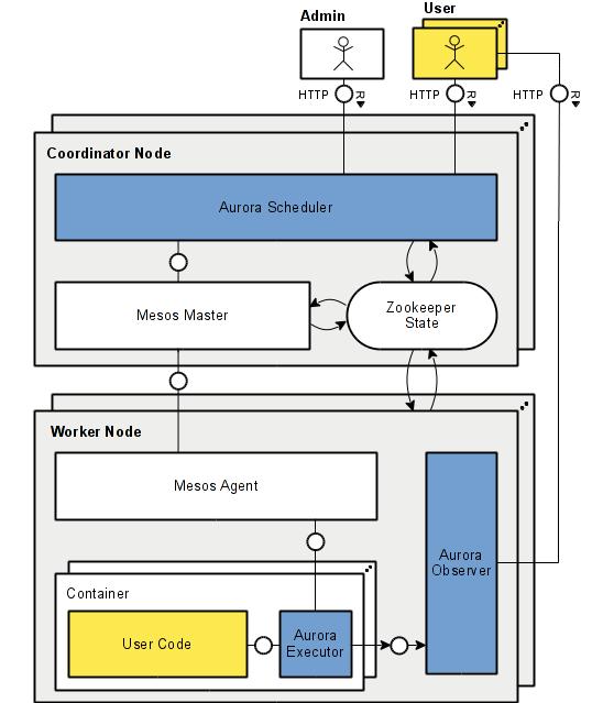 Aurora System Overview